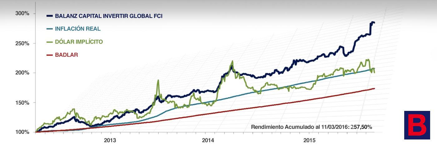 Invertir Global - Rendimiento del Fondo Comun de Inversión